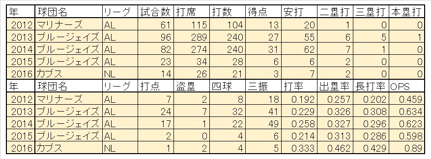 Kawasaki2016までの成績