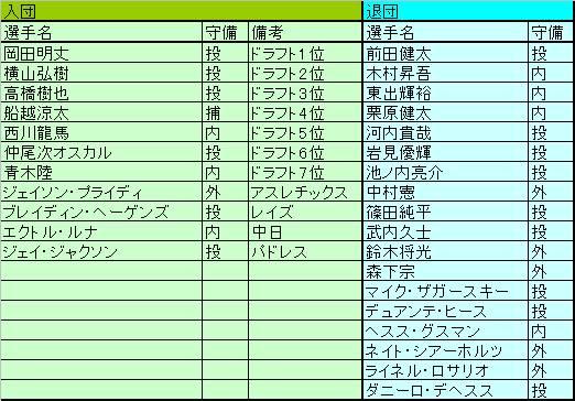 2016広島東洋カープin-out