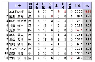 広尾様0914表3