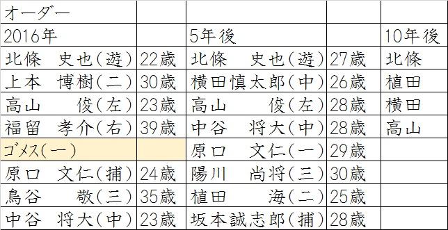 阪神オーダー
