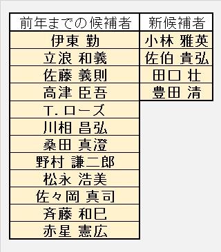 第57回競技者表彰委員会 プレーヤー表彰 候補者名簿(H29)