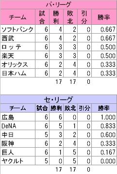 広尾様0511表1