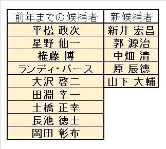 第57回競技者表彰委員会 エキスパート表彰 候補者名簿(H29)修正