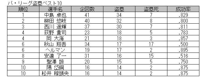 斉藤様1126表3