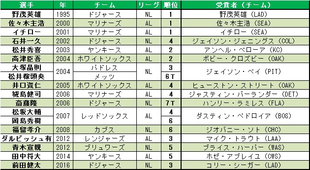 MLB_graph2016