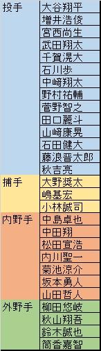 侍J強化試合メンバー