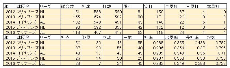 NoriAoki2016までの成績