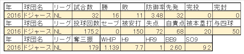 Maedaの2016成績