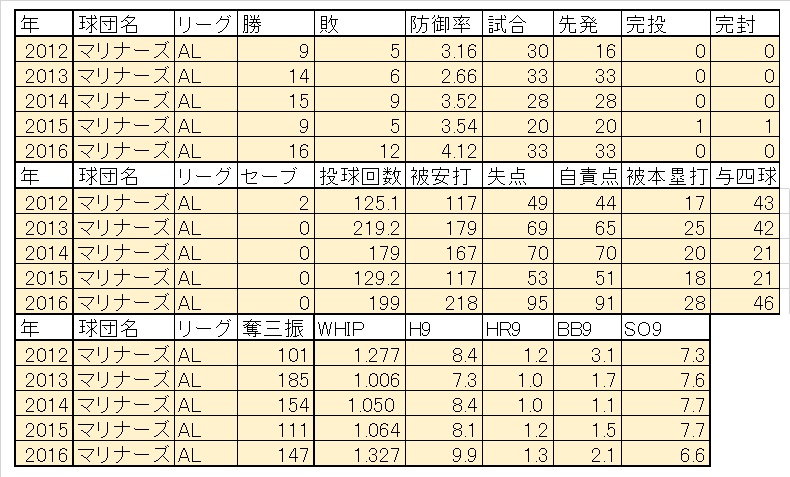 Iwakuma2016までの成績
